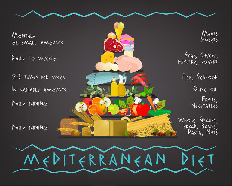 [NEWS] Healthy Diet, Healthy Brain: The Mediterranean Diet May Prevent Brain Shrinkage